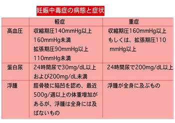 妊娠中毒症表.png